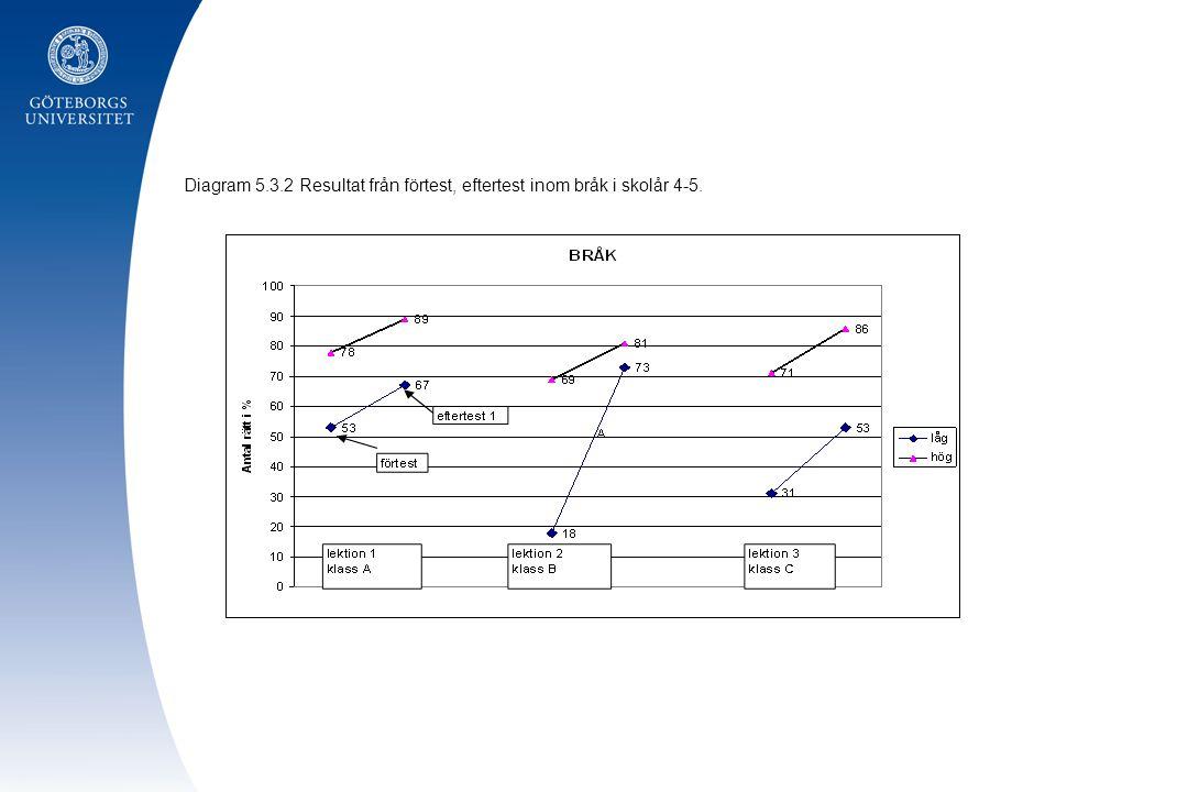 Diagram 5.3.2 Resultat från förtest, eftertest inom bråk i skolår 4-5.
