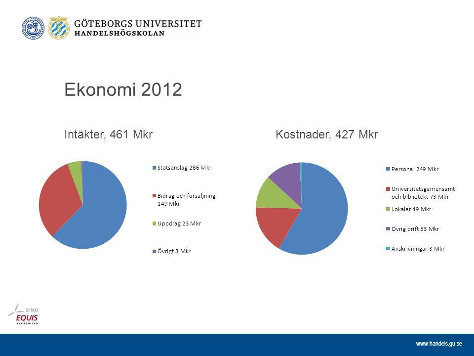 www.handels.gu.se Ekonomi 2012 Intäkter, 461 MkrKostnader, 427 Mkr