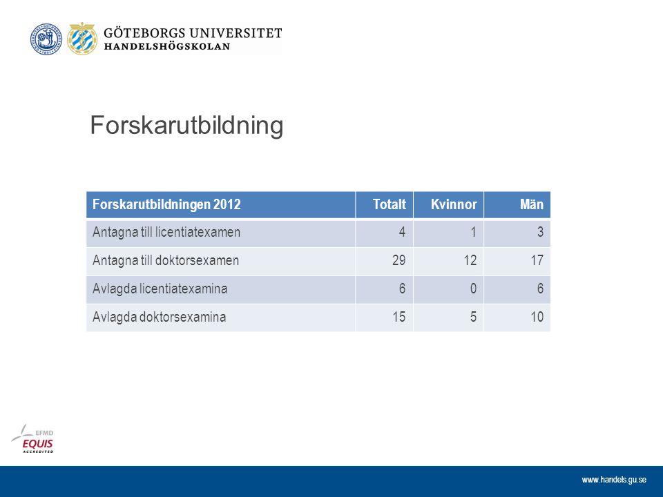 www.handels.gu.se Forskarutbildning Forskarutbildningen 2012TotaltKvinnorMän Antagna till licentiatexamen413 Antagna till doktorsexamen291217 Avlagda