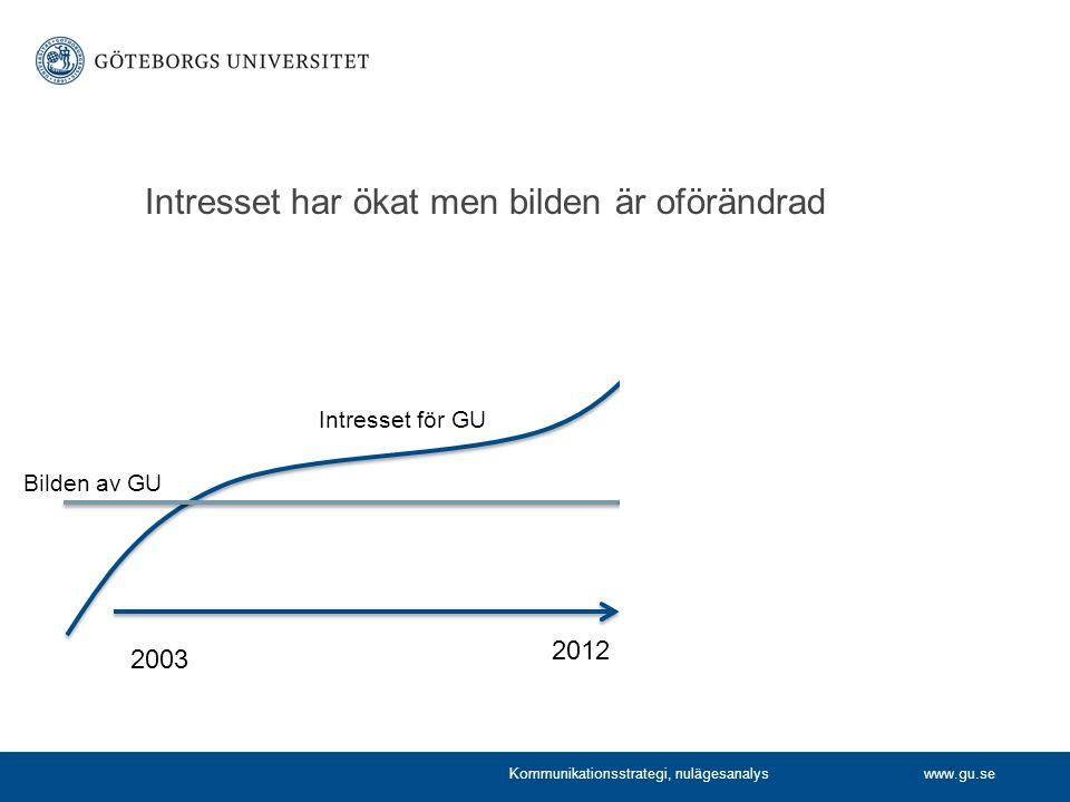 www.gu.se Intresset har ökat men bilden är oförändrad 2003 2020 Intresset för GU Bilden av GU 2012 Kommunikationsstrategi, nulägesanalys
