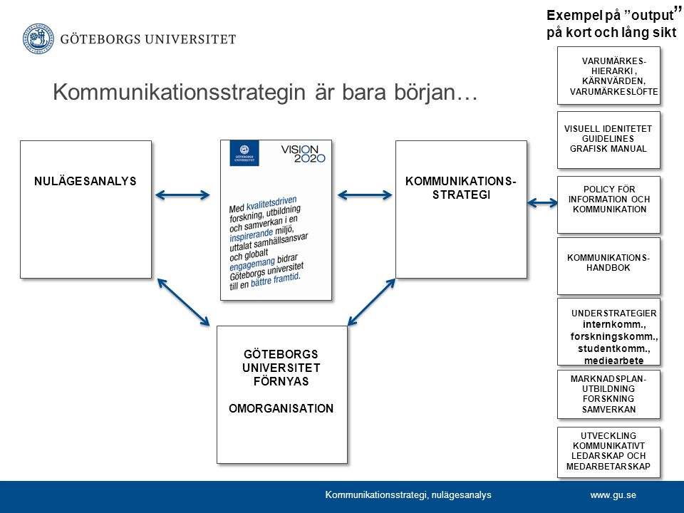 www.gu.se NULÄGESANALYS GÖTEBORGS UNIVERSITET FÖRNYAS OMORGANISATION KOMMUNIKATIONS- STRATEGI KARTA LEVERANSER 091217 PROJEKT KOMMUNIKATIONSSTRATEGI Kommunikationsstrategin är bara början… VARUMÄRKES- HIERARKI, KÄRNVÄRDEN, VARUMÄRKESLÖFTE VISUELL IDENITETET GUIDELINES GRAFISK MANUAL KOMMUNIKATIONS- HANDBOK MARKNADSPLAN- UTBILDNING FORSKNING SAMVERKAN UNDERSTRATEGIER internkomm., forskningskomm., studentkomm., mediearbete POLICY FÖR INFORMATION OCH KOMMUNIKATION UTVECKLING KOMMUNIKATIVT LEDARSKAP OCH MEDARBETARSKAP Exempel på output på kort och lång sikt Kommunikationsstrategi, nulägesanalys