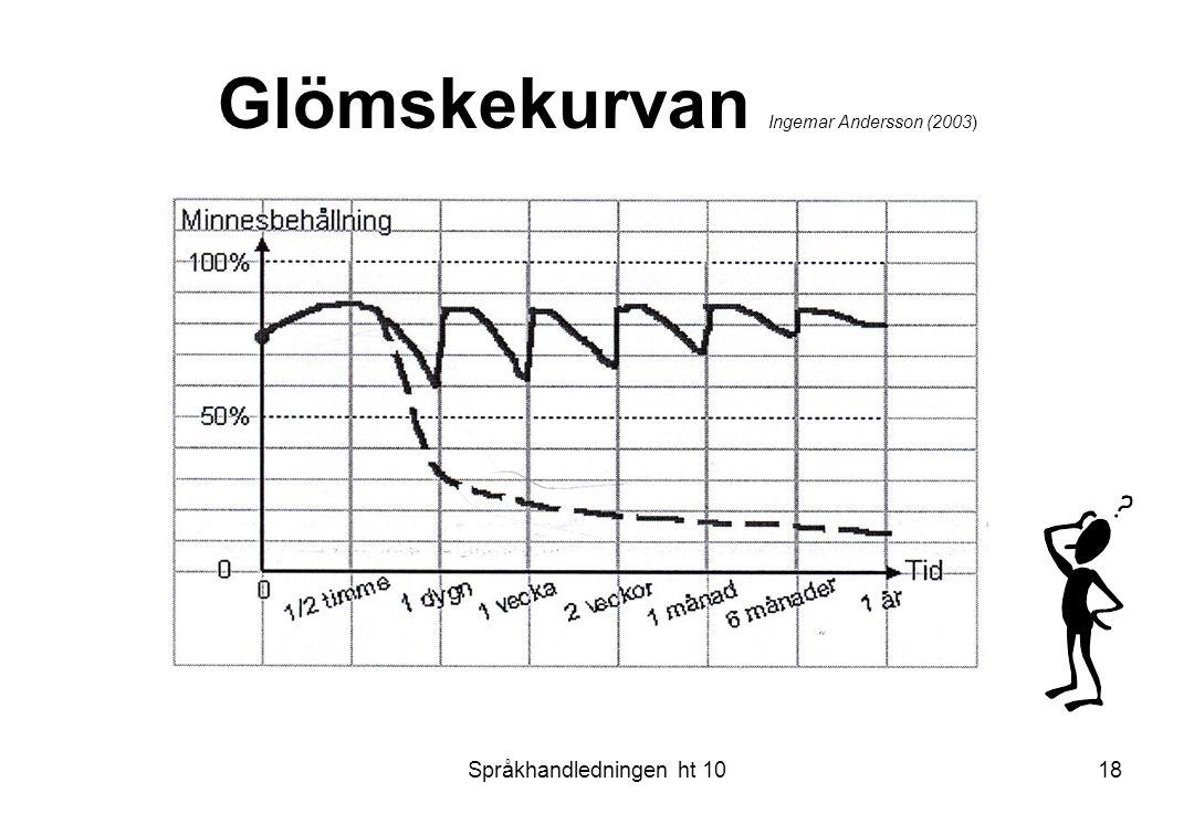 Språkhandledningen ht 1018 Glömskekurvan Ingemar Andersson (2003)