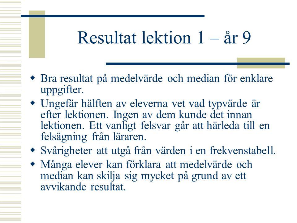 Resultat lektion 1 – år 9  Bra resultat på medelvärde och median för enklare uppgifter.  Ungefär hälften av eleverna vet vad typvärde är efter lekti