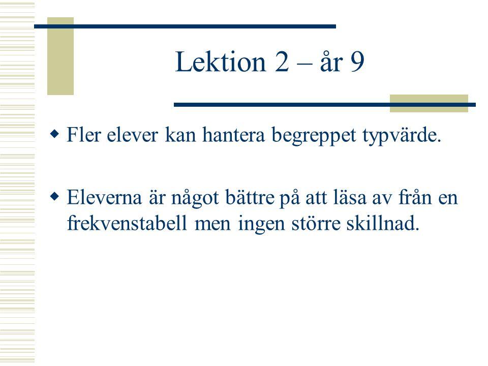 Lektion 2 – år 9  Fler elever kan hantera begreppet typvärde.  Eleverna är något bättre på att läsa av från en frekvenstabell men ingen större skill