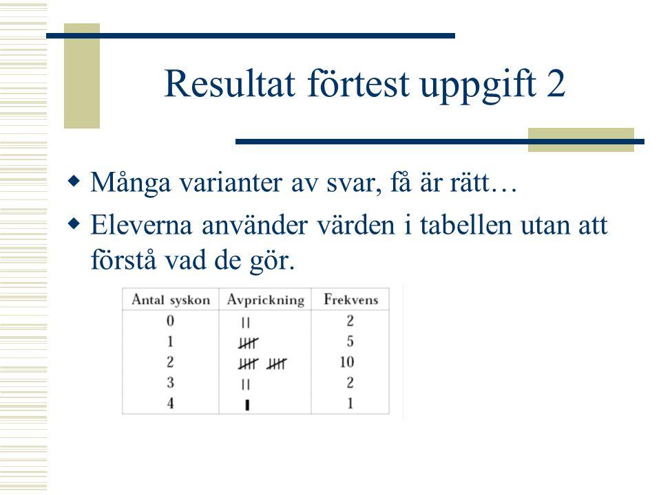 Resultat förtest uppgift 2  Många varianter av svar, få är rätt…  Eleverna använder värden i tabellen utan att förstå vad de gör.