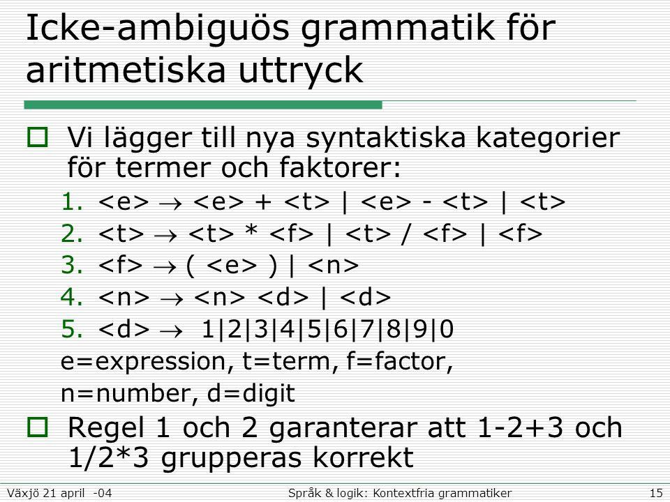 15Språk & logik: Kontextfria grammatikerVäxjö 21 april -04 Icke-ambiguös grammatik för aritmetiska uttryck  Vi lägger till nya syntaktiska kategorier för termer och faktorer: 1.