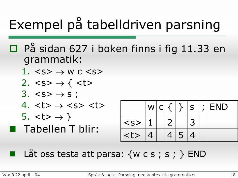 18Språk & logik: Parsning med kontextfria grammatikerVäxjö 22 april -04 Exempel på tabelldriven parsning  På sidan 627 i boken finns i fig 11.33 en grammatik: 1.