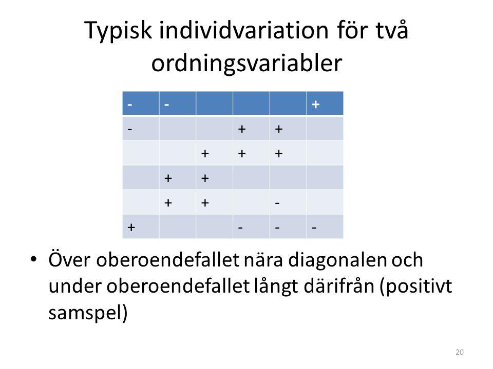 Typisk individvariation för två ordningsvariabler 20 Över oberoendefallet nära diagonalen och under oberoendefallet långt därifrån (positivt samspel)
