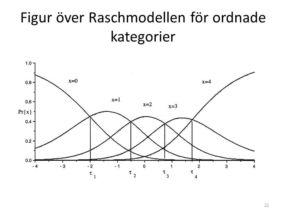 Figur över Raschmodellen för ordnade kategorier 22