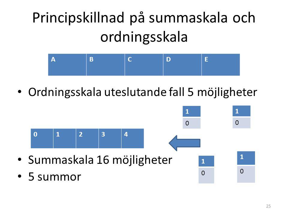 Principskillnad på summaskala och ordningsskala Ordningsskala uteslutande fall 5 möjligheter Summaskala 16 möjligheter 5 summor ABCDE 1 0 1 0 1 0 1 0