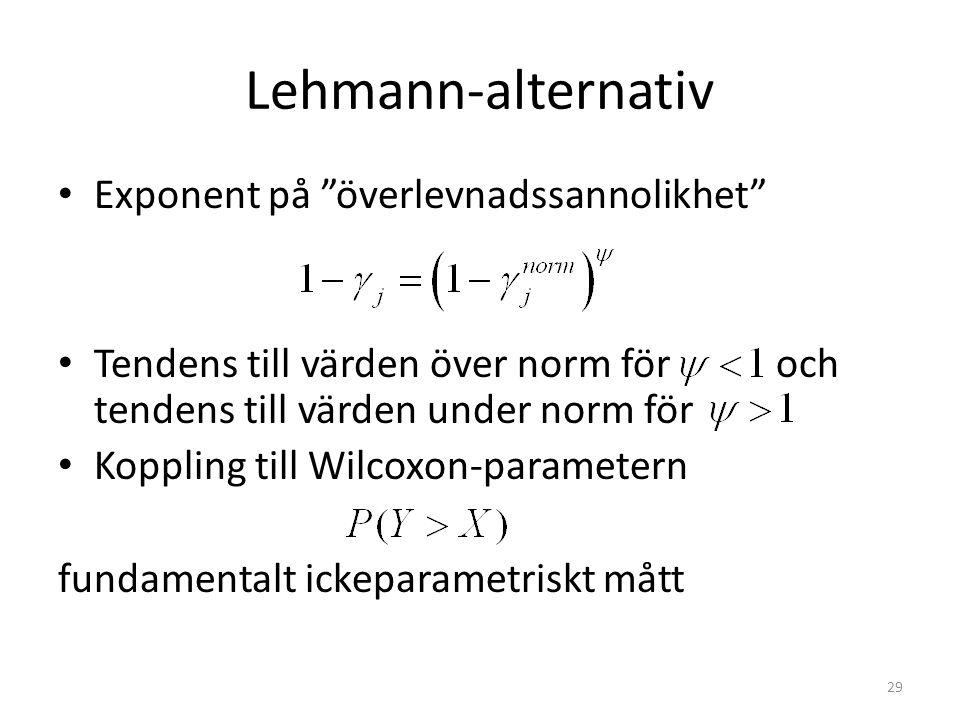 """Lehmann-alternativ Exponent på """"överlevnadssannolikhet"""" Tendens till värden över norm för och tendens till värden under norm för Koppling till Wilcoxo"""