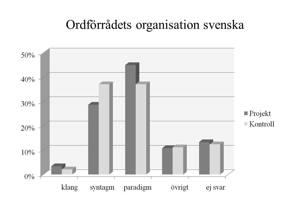 Ordförrådets organisation svenska