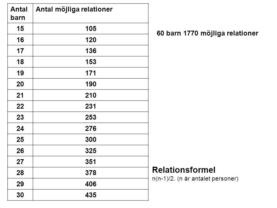 Relationsformel n(n-1)/2.