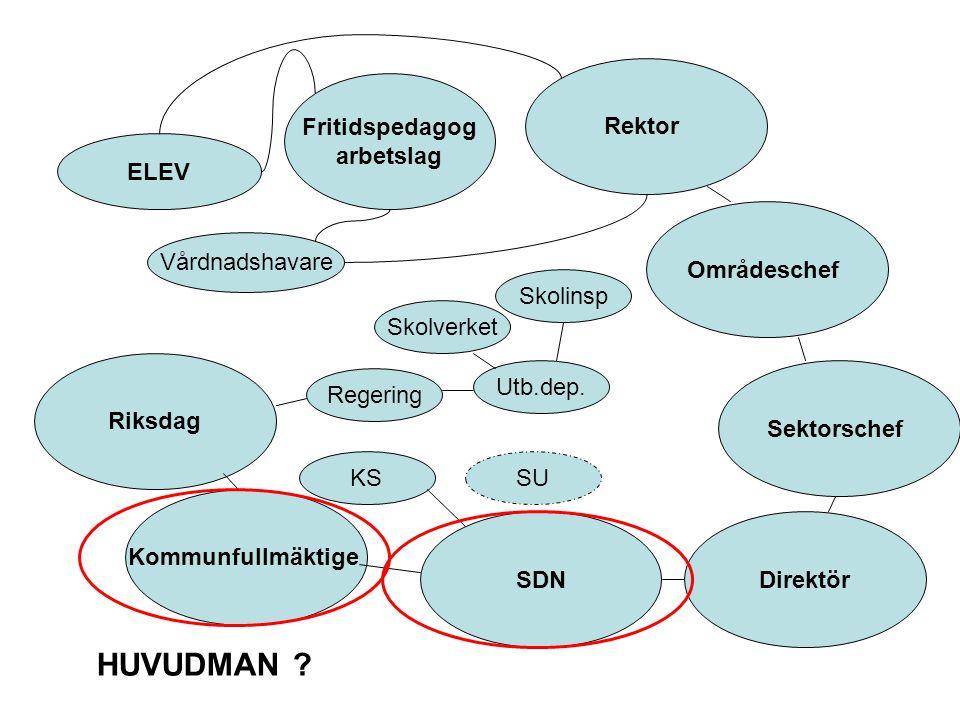 ELEV Vårdnadshavare Fritidspedagog arbetslag Rektor Områdeschef Sektorschef DirektörSDN Kommunfullmäktige Riksdag Regering KSSU HUVUDMAN .