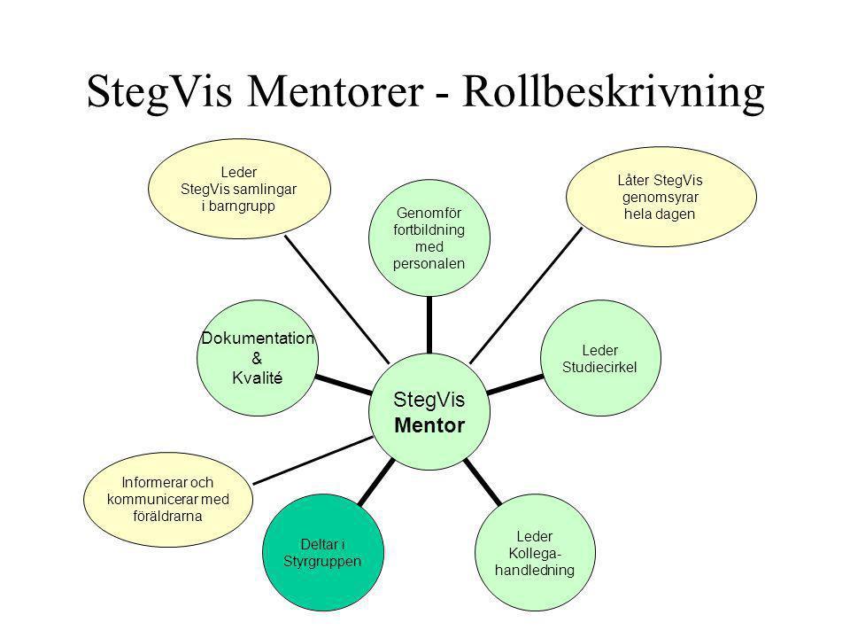 Leder StegVis samlingar i barngrupp Låter StegVis genomsyrar hela dagen Informerar och kommunicerar med föräldrarna StegVis Mentorer - Rollbeskrivning