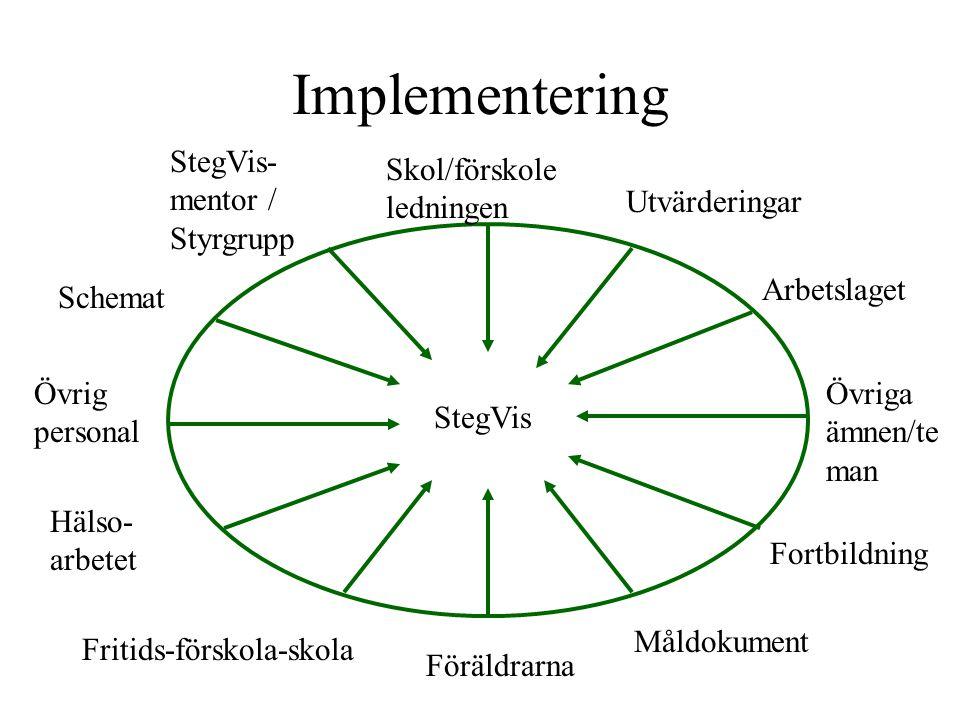Implementering StegVis Skol/förskole ledningen Schemat StegVis- mentor / Styrgrupp Övrig personal Hälso- arbetet Föräldrarna Fritids-förskola-skola Ut