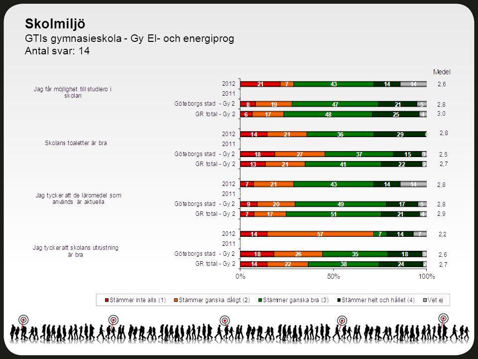 Skolmiljö GTIs gymnasieskola - Gy El- och energiprog Antal svar: 14