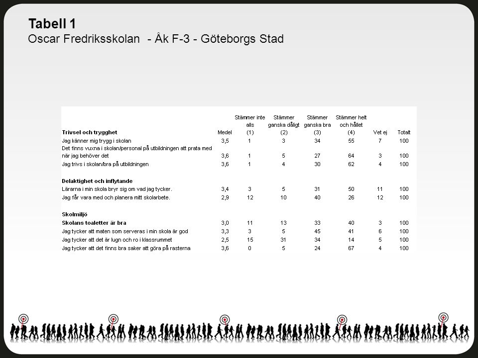 Tabell 1 Oscar Fredriksskolan - Åk F-3 - Göteborgs Stad