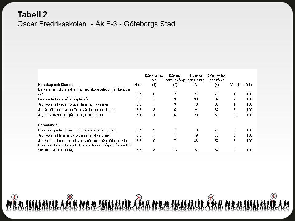 Tabell 2 Oscar Fredriksskolan - Åk F-3 - Göteborgs Stad