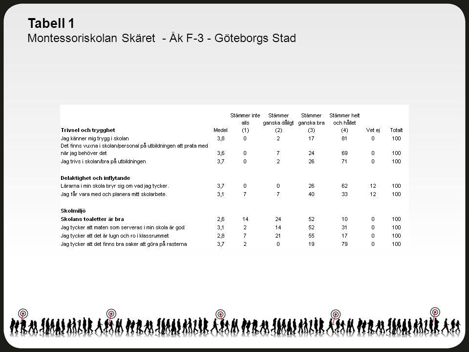 Tabell 1 Montessoriskolan Skäret - Åk F-3 - Göteborgs Stad