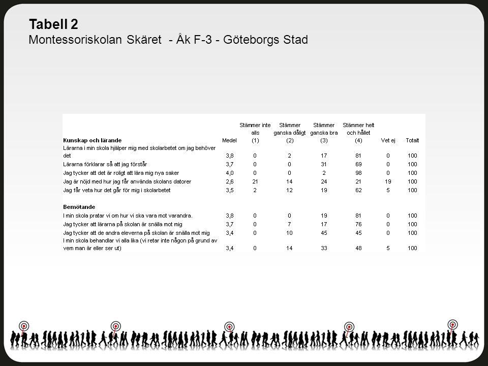 Tabell 2 Montessoriskolan Skäret - Åk F-3 - Göteborgs Stad
