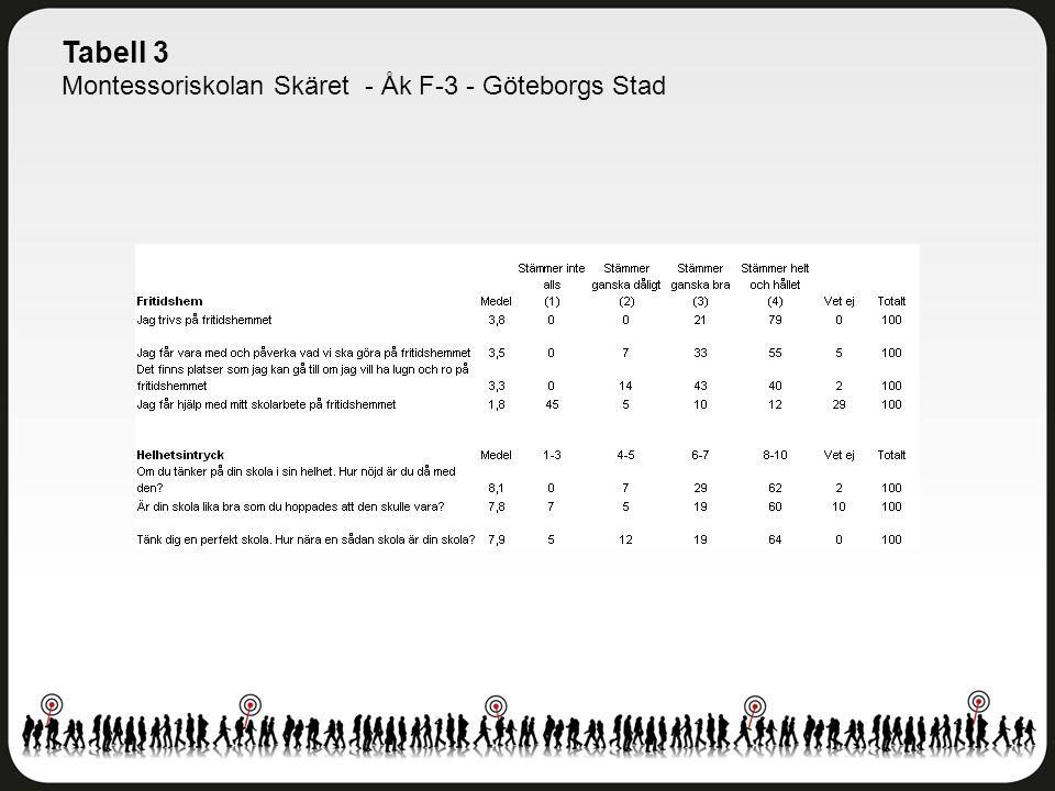 Tabell 3 Montessoriskolan Skäret - Åk F-3 - Göteborgs Stad