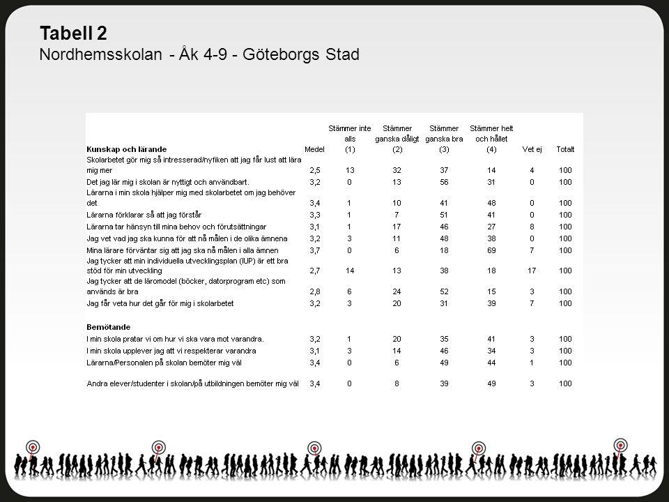 Tabell 2 Nordhemsskolan - Åk 4-9 - Göteborgs Stad