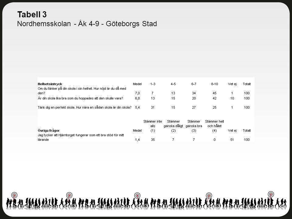 Tabell 3 Nordhemsskolan - Åk 4-9 - Göteborgs Stad