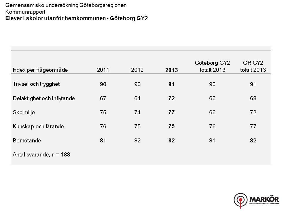Gemensam skolundersökning Göteborgsregionen Kommunrapport, Resultat uppdelat på kön Elever i skolor utanför hemkommunen - Göteborg GY2 Övriga frågor