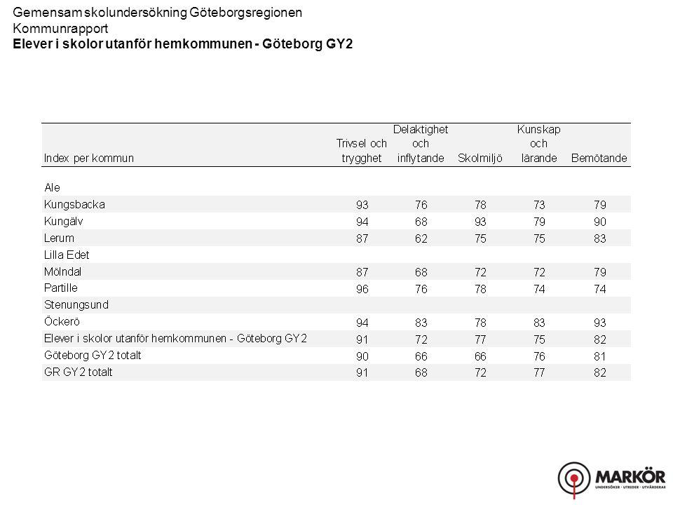 Göteborg GY2 (Andel 4) KVALITETSFAKTOR Delfråga Stämmer helt och hållet Stämmer ganska bra Stämmer ganska dåligt Stämmer inte alls Gemensam skolundersökning Göteborgsregionen Kommunrapport Elever i skolor utanför hemkommunen - Göteborg GY2 Index 2013 I tabellen redovisas svarsfördelningen för respektive fråga.