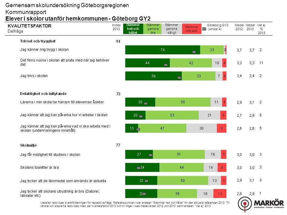 Göteborg GY2 (Andel 4) KVALITETSFAKTOR Delfråga Stämmer helt och hållet Stämmer ganska bra Stämmer ganska dåligt Stämmer inte alls Gemensam skolunders