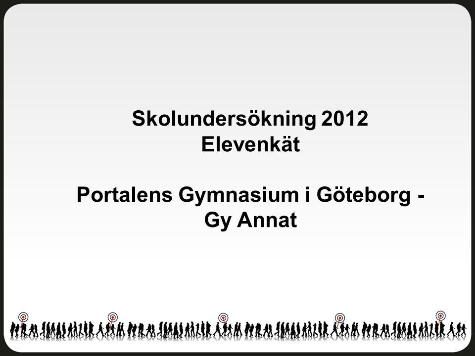 Delaktighet och inflytande Portalens Gymnasium i Göteborg - Gy Annat Antal svar: 23