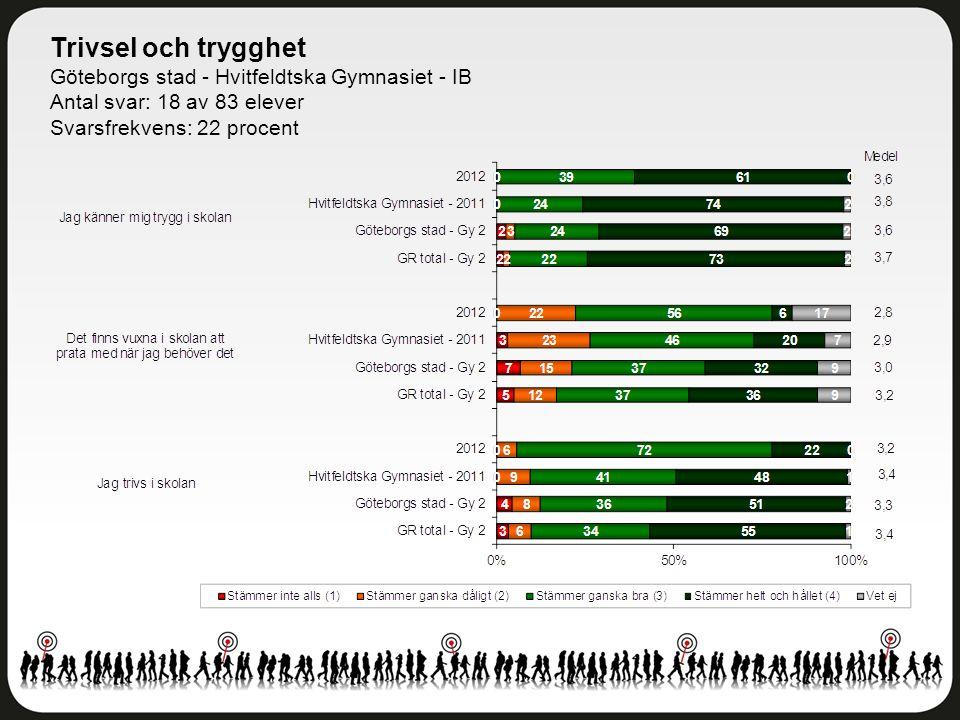 Trivsel och trygghet Göteborgs stad - Hvitfeldtska Gymnasiet - IB Antal svar: 18 av 83 elever Svarsfrekvens: 22 procent