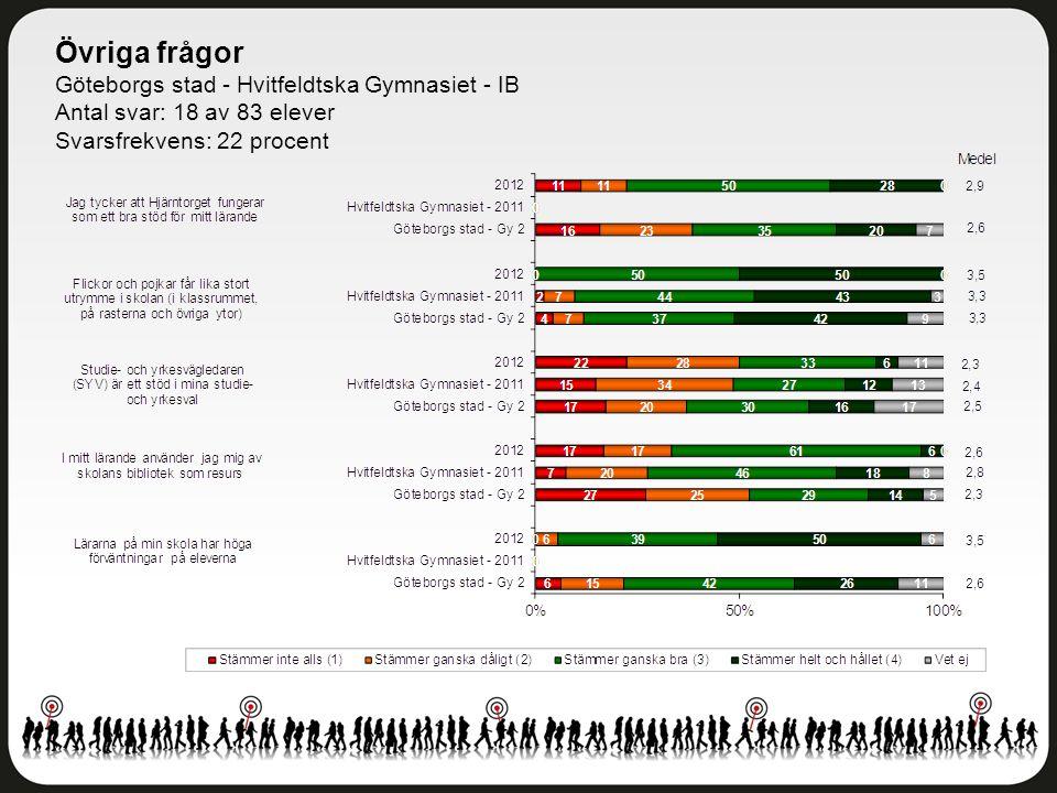 Övriga frågor Göteborgs stad - Hvitfeldtska Gymnasiet - IB Antal svar: 18 av 83 elever Svarsfrekvens: 22 procent