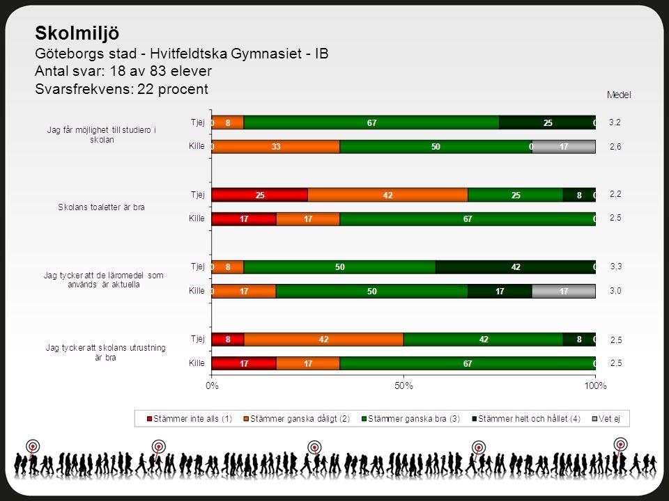 Skolmiljö Göteborgs stad - Hvitfeldtska Gymnasiet - IB Antal svar: 18 av 83 elever Svarsfrekvens: 22 procent