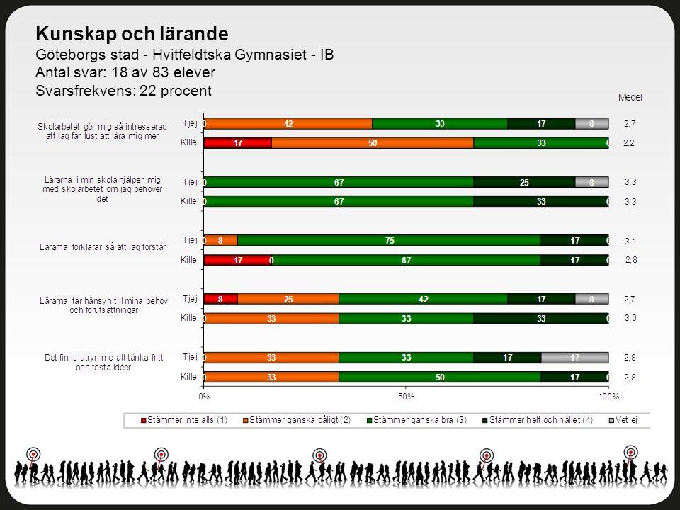 Kunskap och lärande Göteborgs stad - Hvitfeldtska Gymnasiet - IB Antal svar: 18 av 83 elever Svarsfrekvens: 22 procent