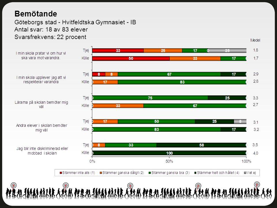 Bemötande Göteborgs stad - Hvitfeldtska Gymnasiet - IB Antal svar: 18 av 83 elever Svarsfrekvens: 22 procent