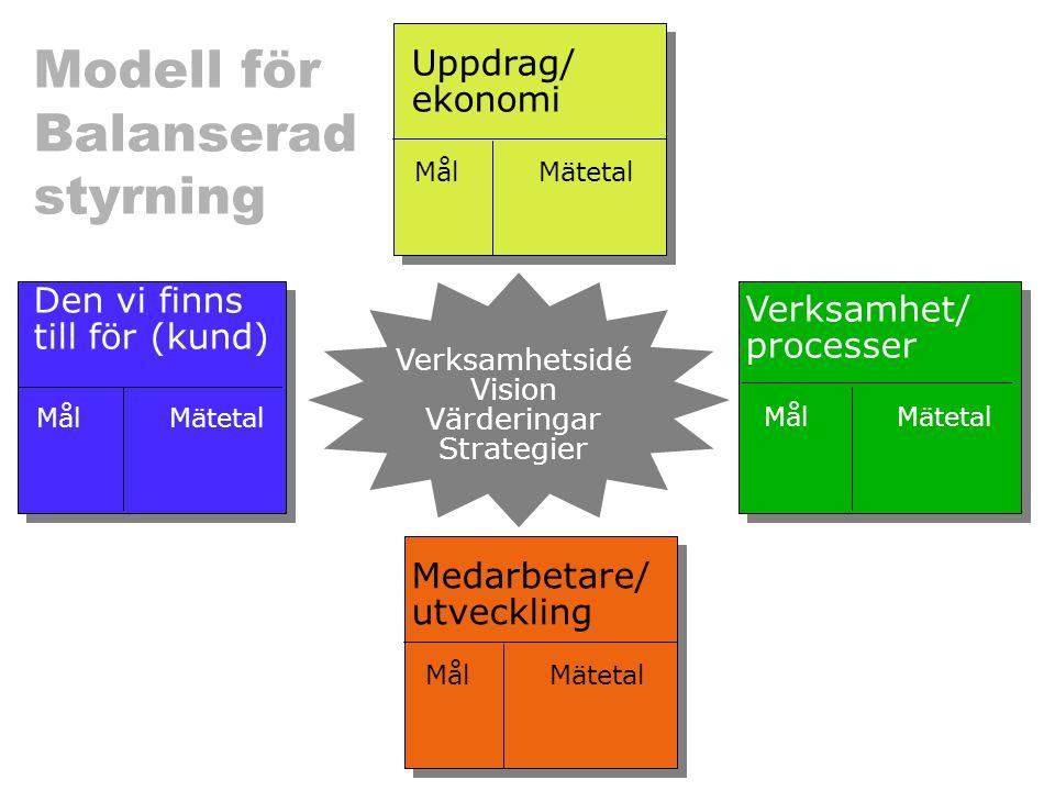 Modell för Balanserad styrning Den vi finns till för (kund) Uppdrag/ ekonomi Verksamhet/ processer Verksamhetsidé Vision Värderingar Strategier Mäteta