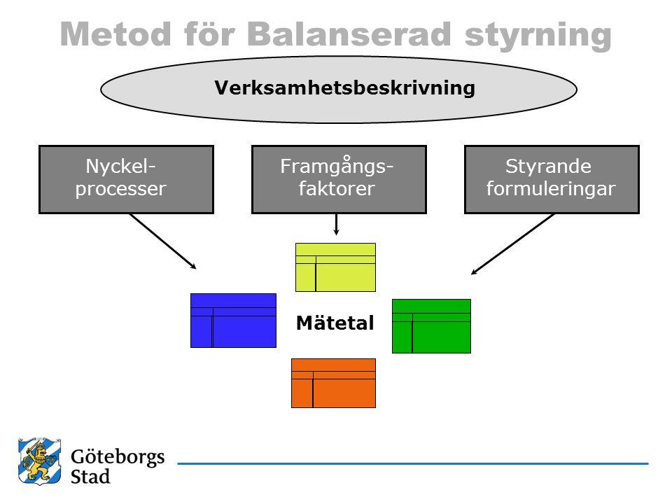 Metod för Balanserad styrning Nyckel- processer Framgångs- faktorer Styrande formuleringar Mätetal Verksamhetsbeskrivning