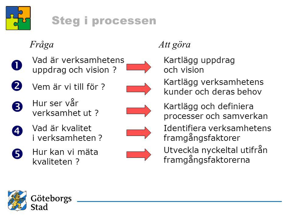 Steg i processen Vad är verksamhetens uppdrag och vision ? Vem är vi till för ? Hur ser vår verksamhet ut ?      Vad är kvalitet i verksamheten ?