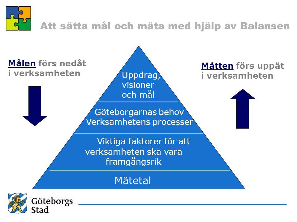 Att sätta mål och mäta med hjälp av Balansen Målen förs nedåt i verksamheten Måtten förs uppåt i verksamheten Uppdrag, visioner och mål Mätetal Götebo