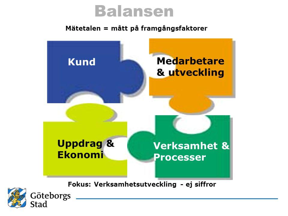 Balansen Mätetalen = mått på framgångsfaktorer Kund Medarbetare & utveckling Uppdrag & Ekonomi Verksamhet & Processer Fokus: Verksamhetsutveckling - e