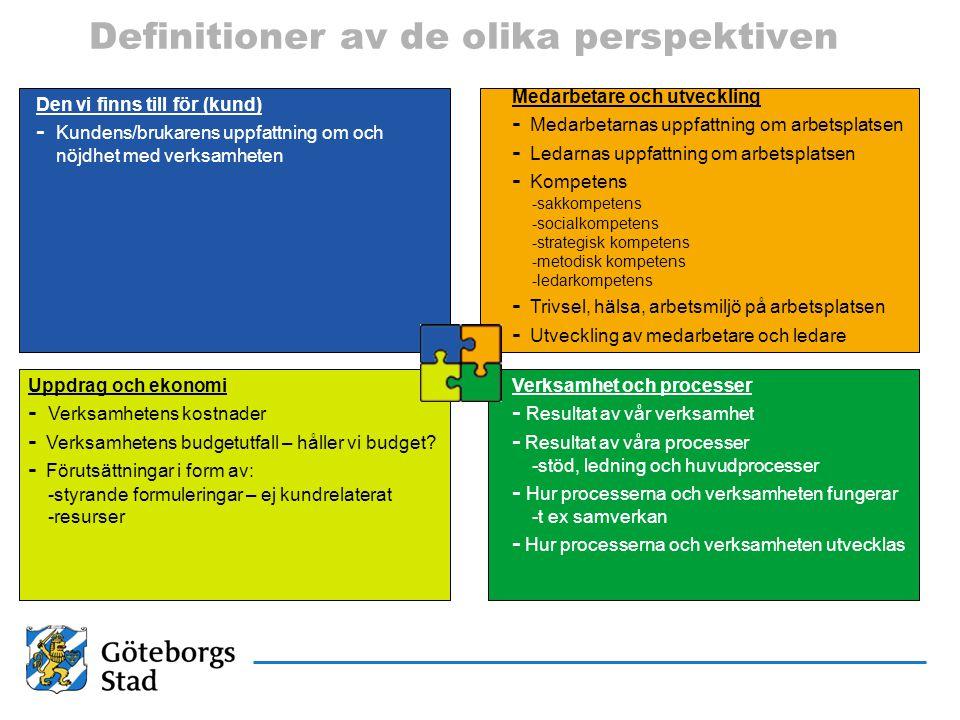 Definitioner av de olika perspektiven Den vi finns till för (kund) - Kundens/brukarens uppfattning om och nöjdhet med verksamheten Medarbetare och utv