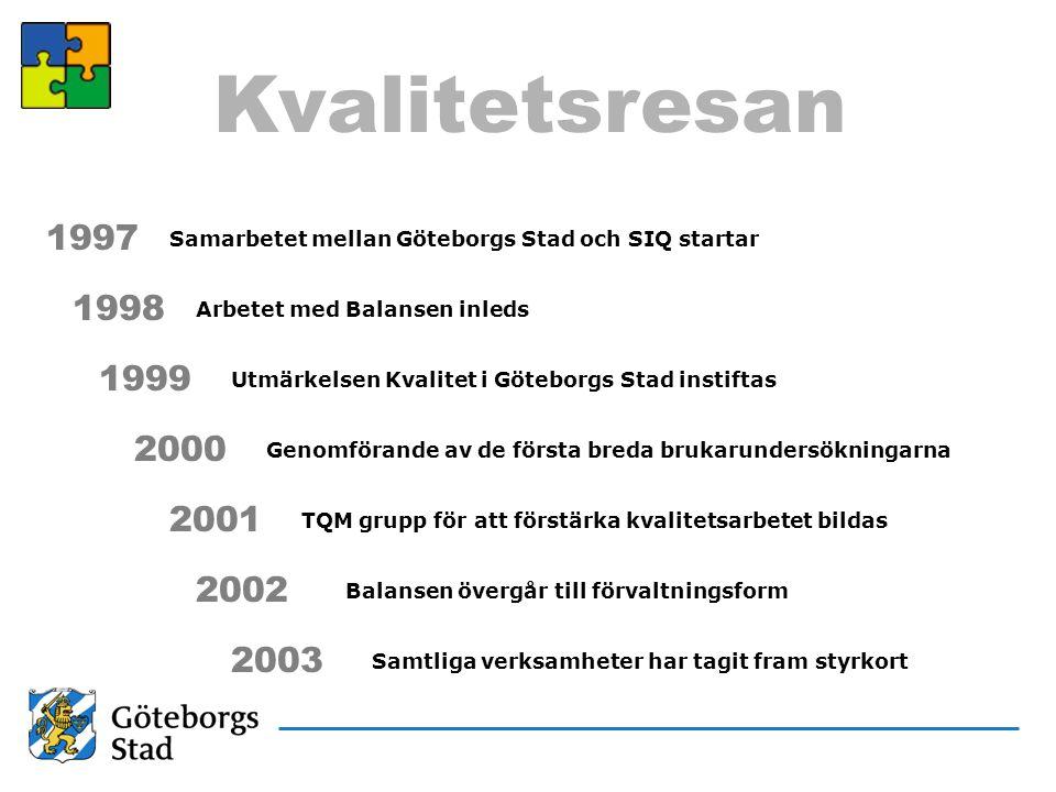 Kvalitetsresan 1997 1998 1999 2000 2001 2002 2003 Samarbetet mellan Göteborgs Stad och SIQ startar Arbetet med Balansen inleds Utmärkelsen Kvalitet i