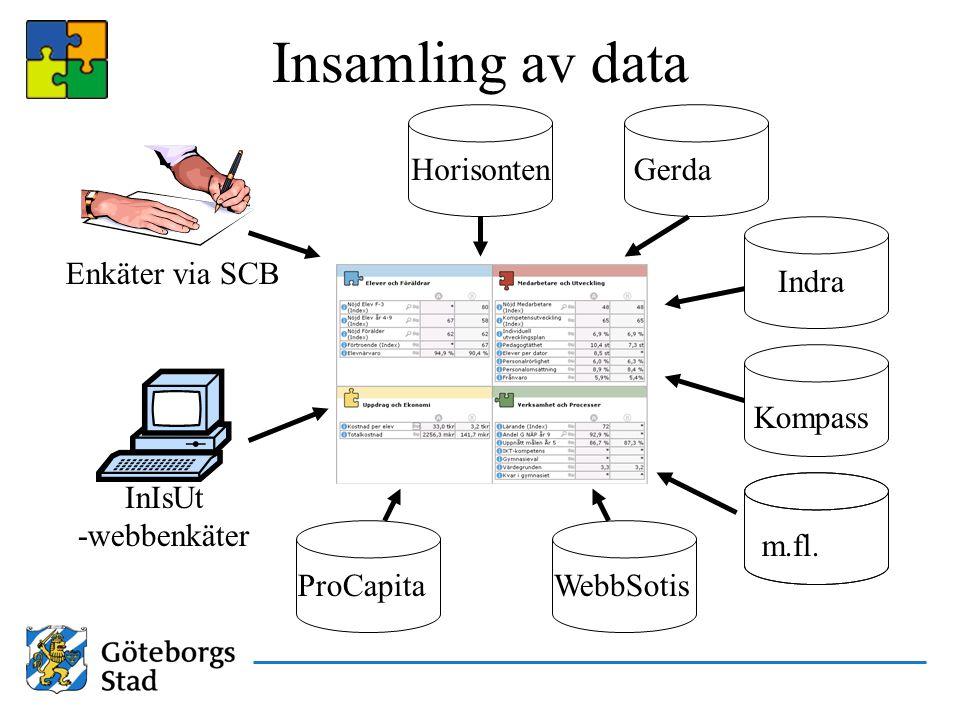 Insamling av data Horisonten ProCapita Kompass WebbSotis Gerda Indra m.fl. Enkäter via SCB InIsUt -webbenkäter