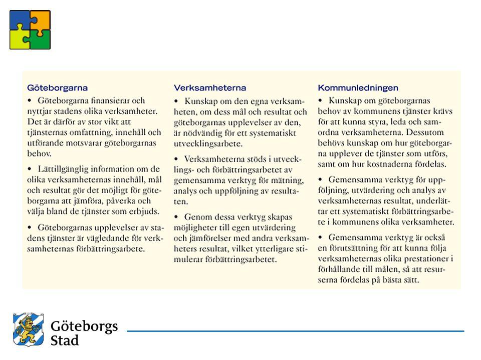 Utveckla gemensamma verktyg som beskriver verksamheterna och deras resultat Utveckla lättillgänglig information om olika verksamheter och deras mål och resultat Göra det möjligt för Göteborgarna att jämföra, påverka och välja bland de tjänster som erbjuds Stödja verksamheterna i utvecklings- och förbättringsarbetet Skapa verktyg som ger möjlighet till egen utvärdering och jämförelser med andra verksamheters resultat Skapa verktyg som ger förutsättning att kunna följa verksamheternas prestationer i förhållande till målen, så att resurser kan fördelas på bästa sätt Uppdrag