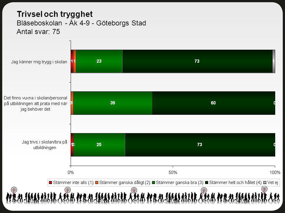 Delaktighet och inflytande Bläseboskolan - Åk 4-9 - Göteborgs Stad Antal svar: 75