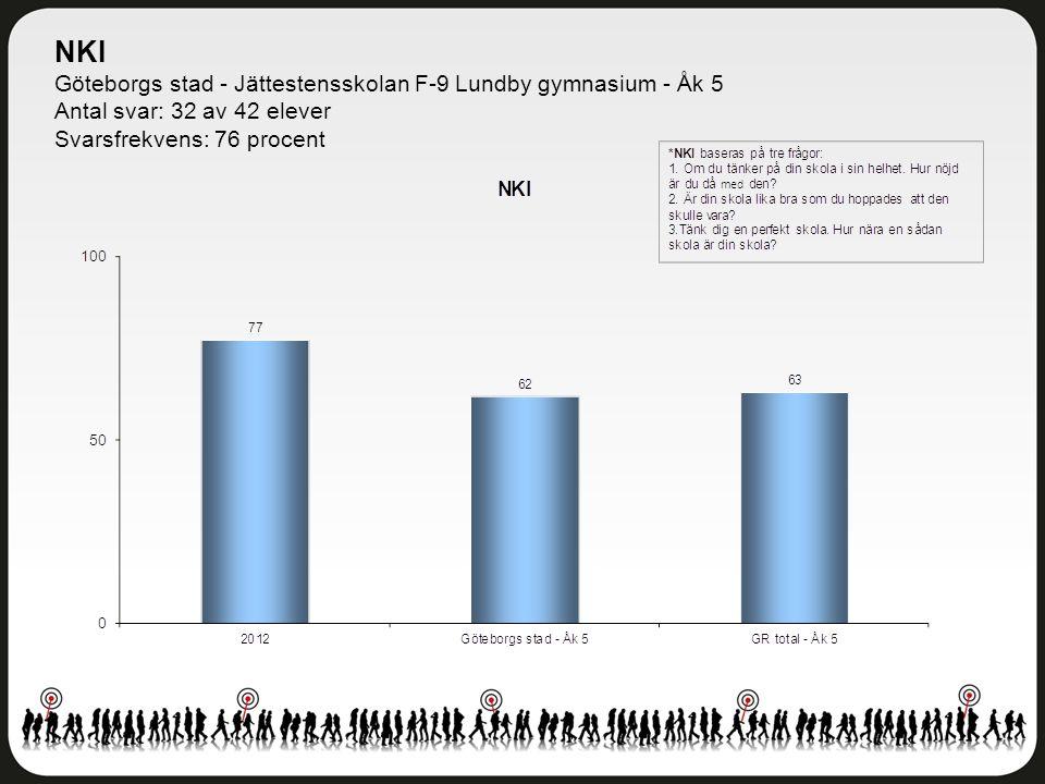 NKI Göteborgs stad - Jättestensskolan F-9 Lundby gymnasium - Åk 5 Antal svar: 32 av 42 elever Svarsfrekvens: 76 procent