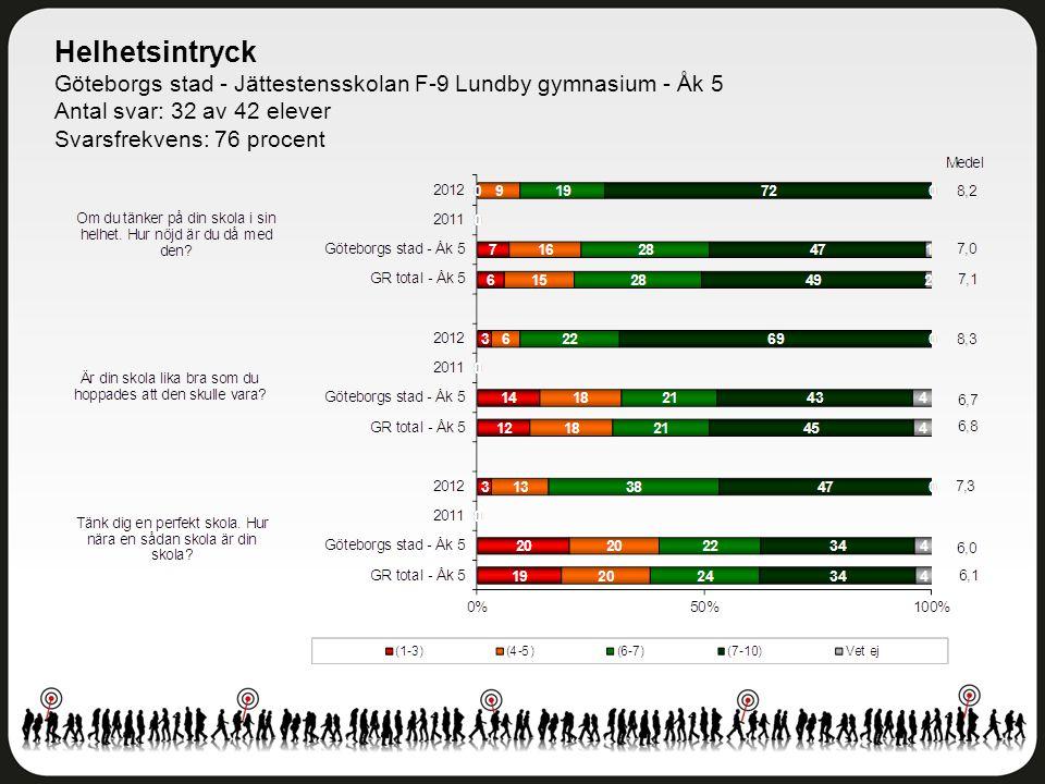 Helhetsintryck Göteborgs stad - Jättestensskolan F-9 Lundby gymnasium - Åk 5 Antal svar: 32 av 42 elever Svarsfrekvens: 76 procent