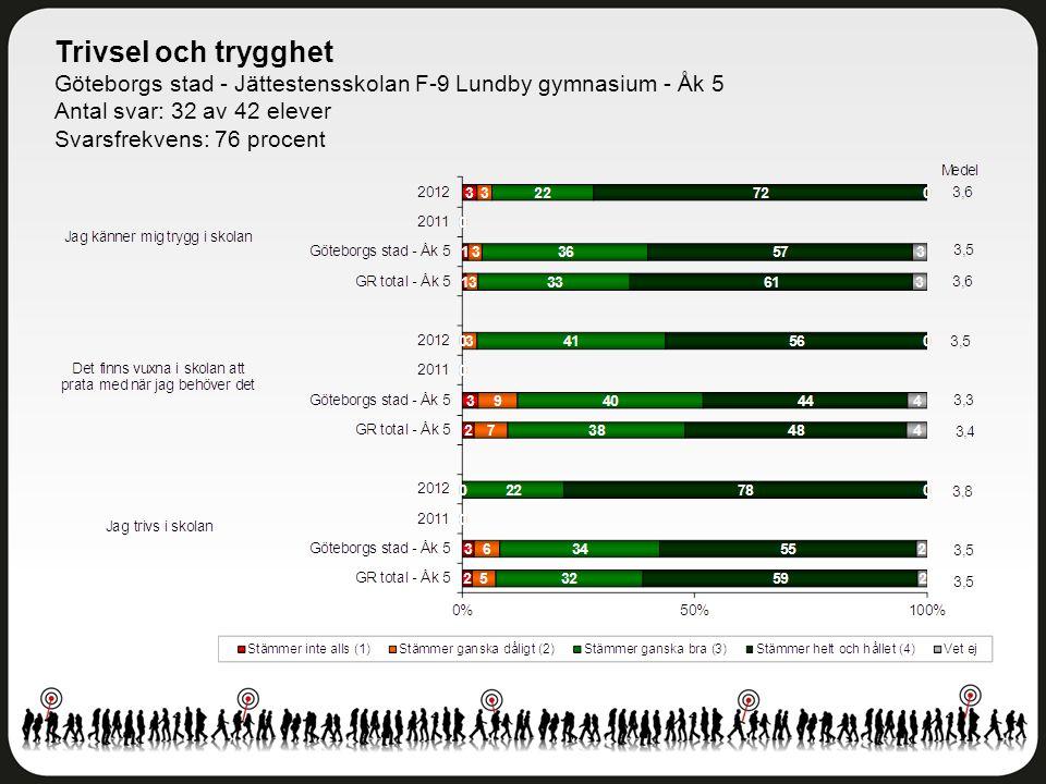 Trivsel och trygghet Göteborgs stad - Jättestensskolan F-9 Lundby gymnasium - Åk 5 Antal svar: 32 av 42 elever Svarsfrekvens: 76 procent